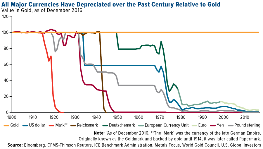 All major currencies depreciated past century relative to gold