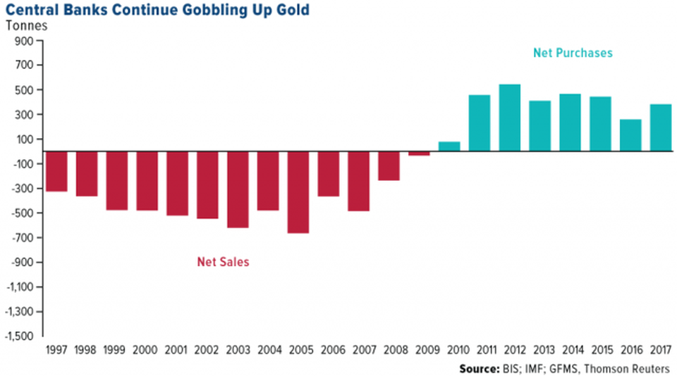Central Banks continue acquiring gold