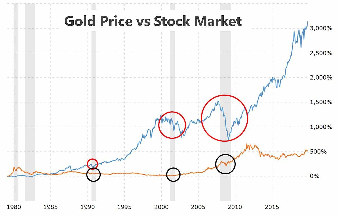Gold vs Dow Jones return in percentage