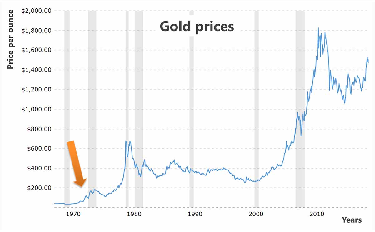 Gold Prices Chart - 50 years
