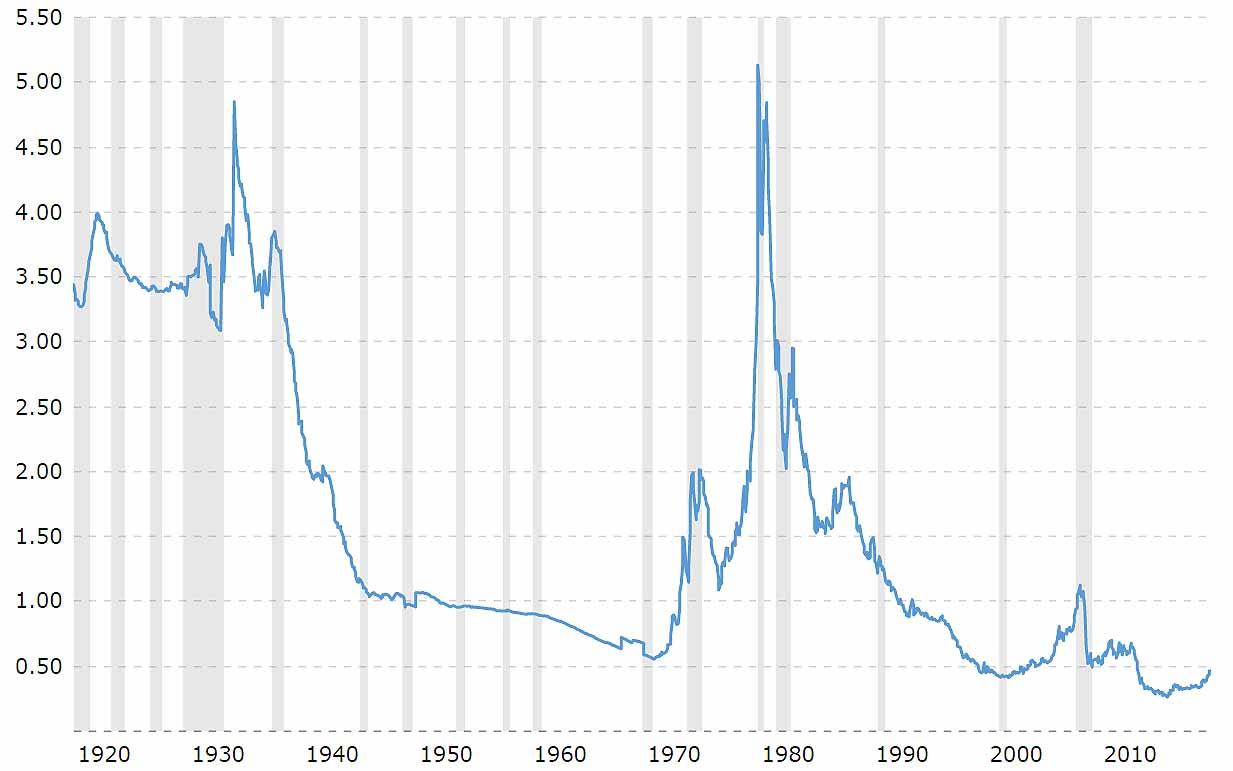Gold to Monetary Base Ratio 100 years