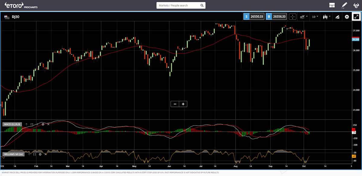 eToro Trading Platform black