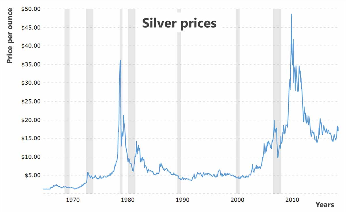 value of coins by year