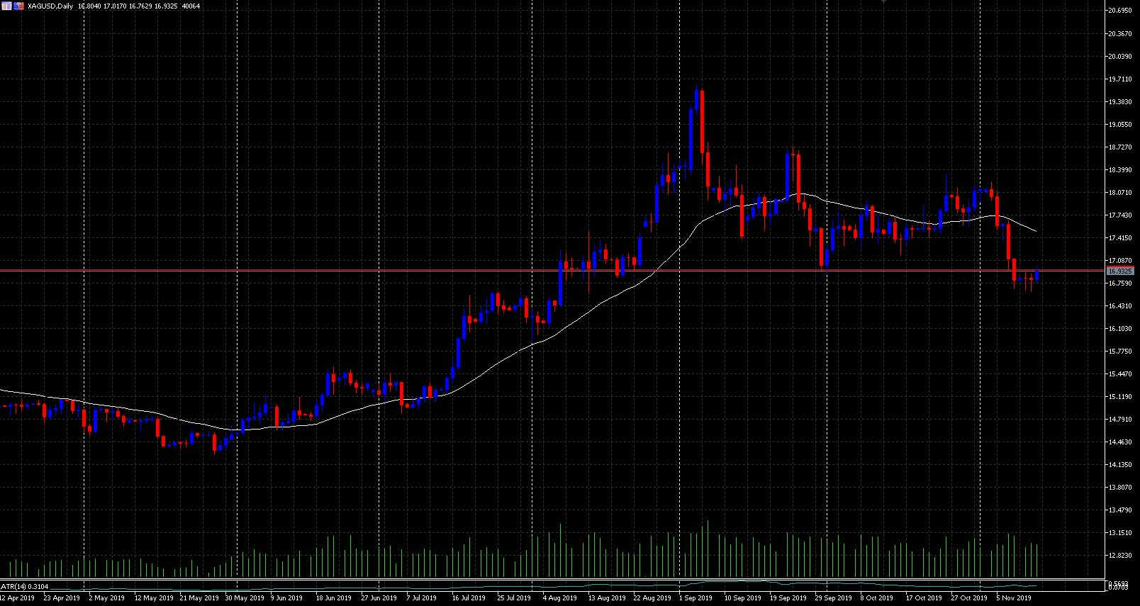 Basics of economics. Silver day chart in trading software. Each candle represents 1 day