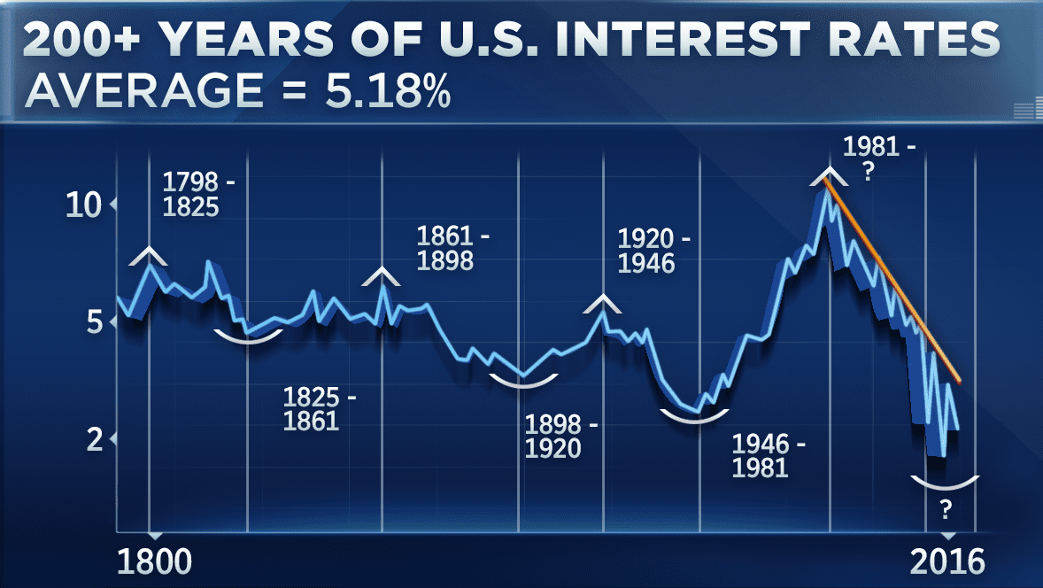 200+ Economic cycle. Years Of US Interest Rates