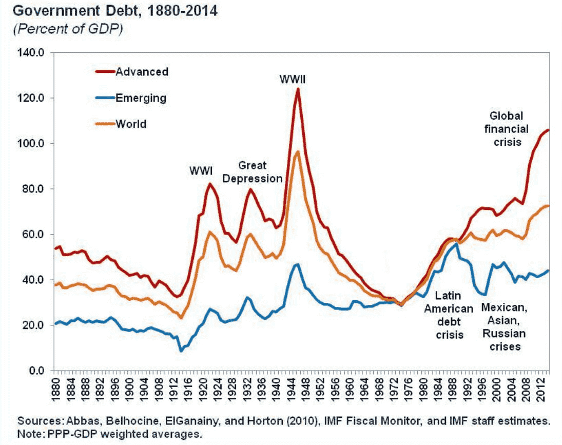 Economic cycle of debt in the world. 140 year chart