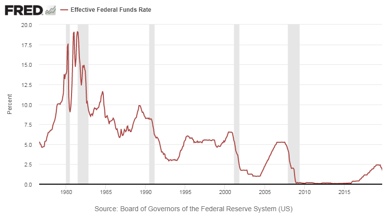 Interest rates set by FED in the US. 50 year chart.
