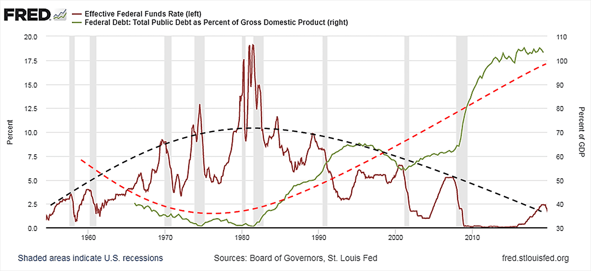 Debt Cycles - How They Work and How To Use Them ...