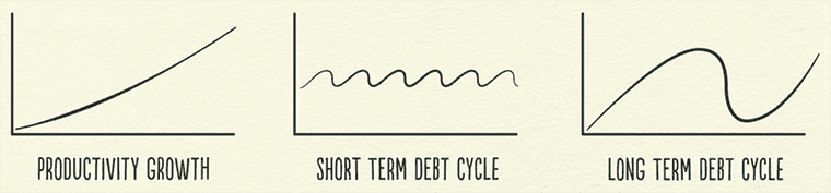 Economic cycles. Productivity and debt cycles