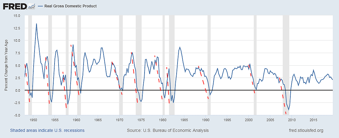 Recession indicator Real GDP of the US graph percent change