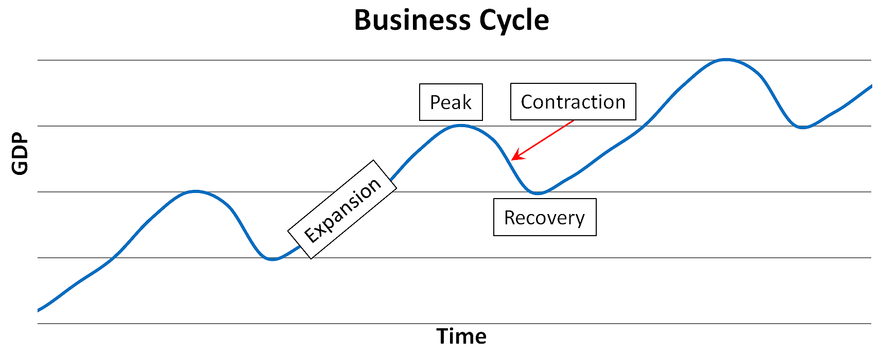 Graphical representation of Business cycles Contraction is a recession