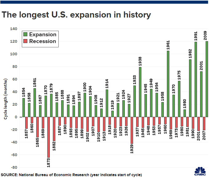 The longest economic expansion in history