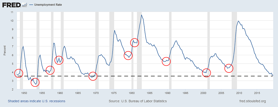 Unemployment rate in the US. Unemployment hits new lows just before recession