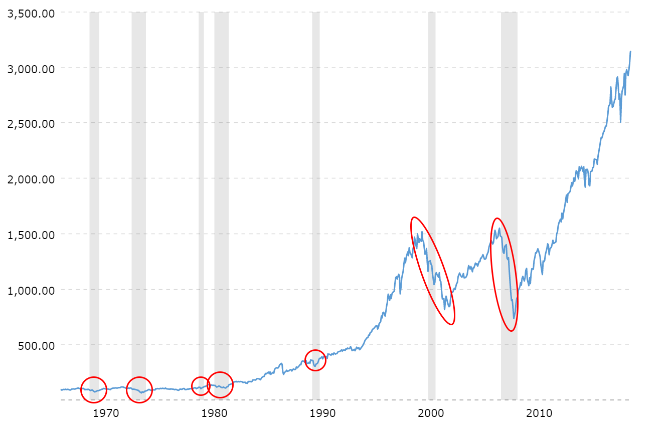S&P500 historical chart with circled stock market crashes during recessions