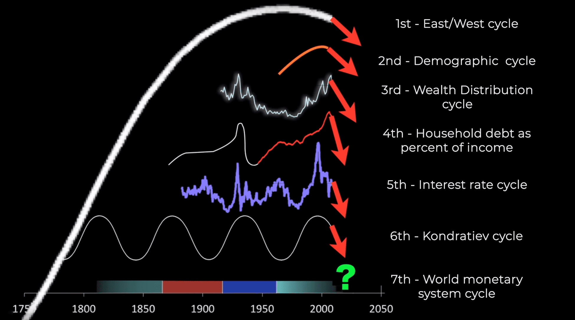 Convergence of 7 cycles History Of Money Mike Maloney