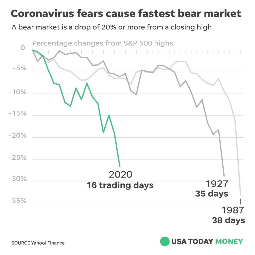 Coronavirus fears cause fastest bear market yahoo finance