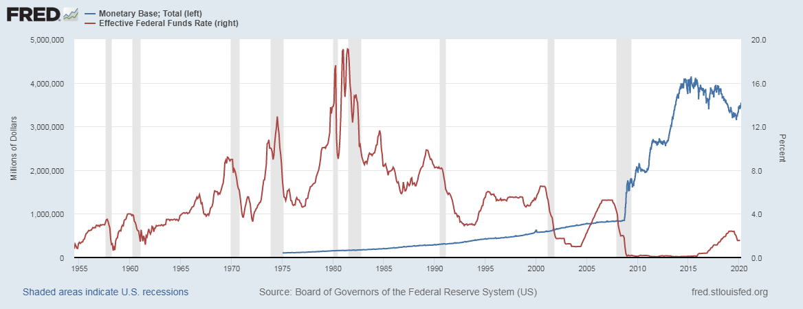 Monetary base vs interest rates in the US 2020