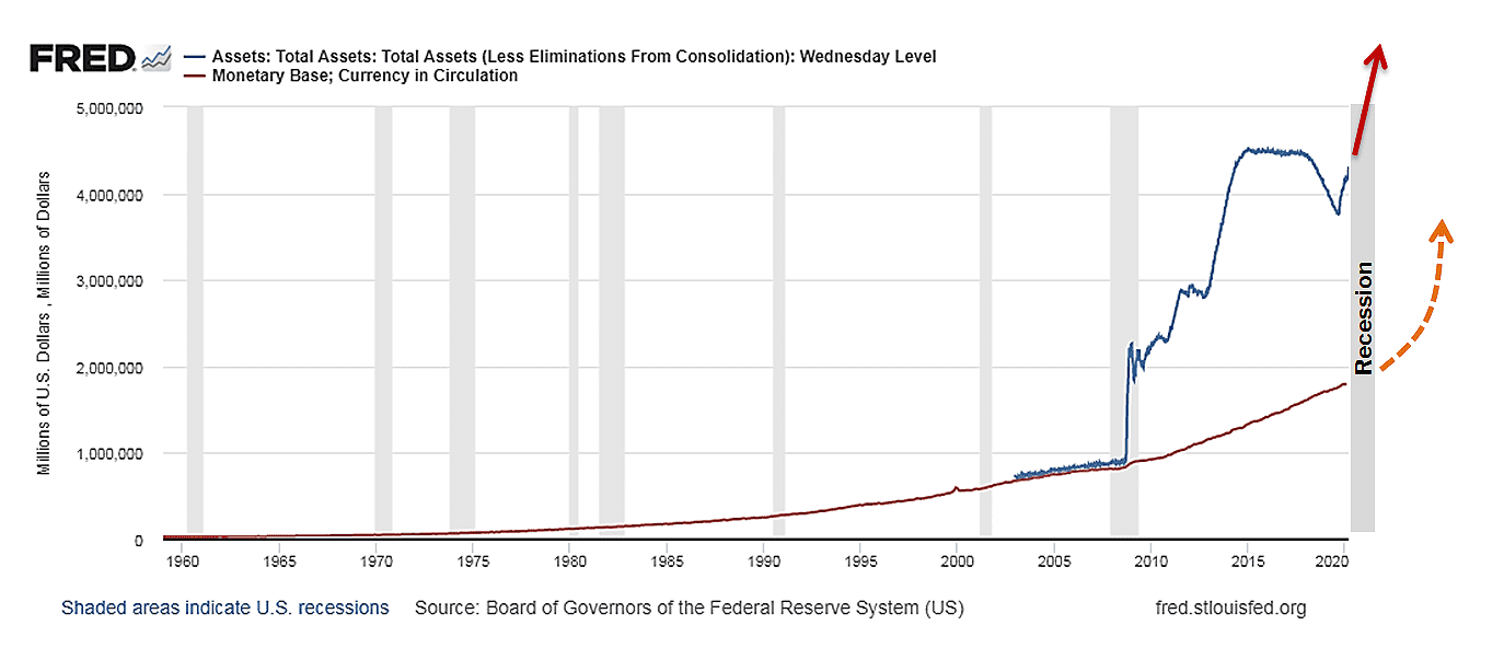 Total FED assets vs currency in circulation dollars in the US 70-year chart 2020